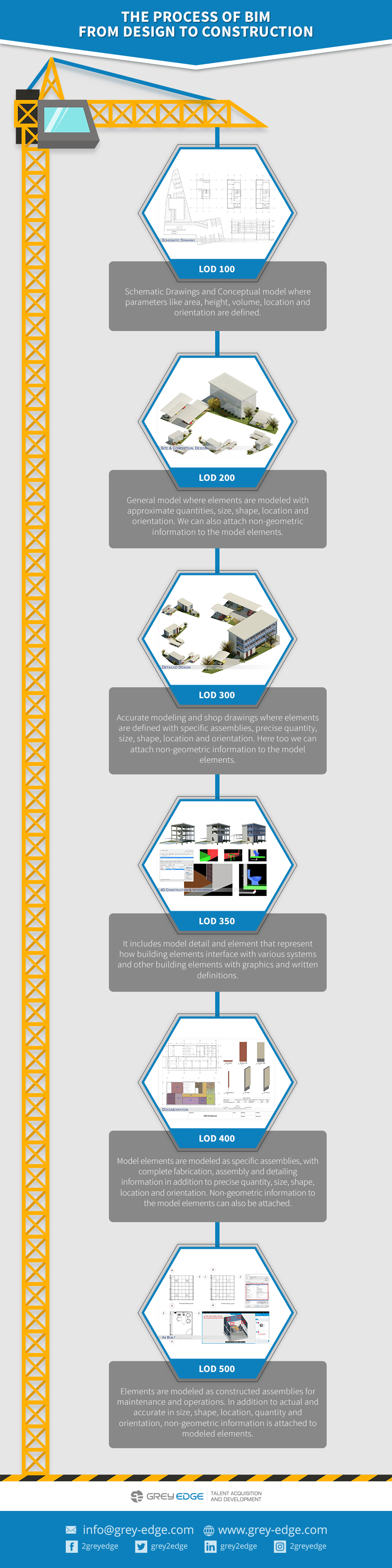 The-Process-of-BIM-from-Design-to-Construction
